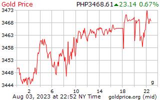 1 hari emas harga per Gram dalam Peso Filipina