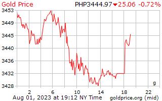 1 journée d'or prix euros le gramme en Philippines Pesos
