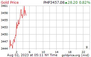 1 день золото цена за грамм в песо Филиппиныы