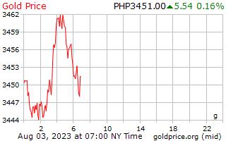 1 Tag Gold Preis pro Gramm in Philippinen Pesos