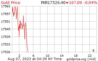 1 天黄金价格每克在巴基斯坦卢比