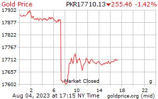 1 hari Gold Harga per Gram di Rupee Pakistan