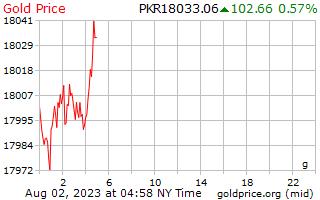 سعر الذهب يوم 1 جرام في روبية باكستانية
