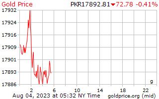 パキスタン ルピーのグラムあたり 1 日ゴールドの価格