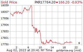 1 天黃金價格每克在巴基斯坦盧比