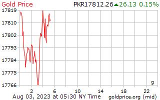 1 hari emas harga per Gram dalam rupee Pakistan