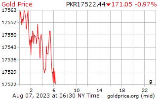 1 día de oro precio por gramo en rupias pakistaníes
