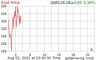 1 天黃金價格每克在卡塔爾裡亞爾
