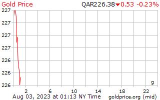 1 dag goud prijs per Gram in Qatar Riyalen
