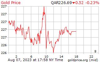 1 天黄金价格每克在卡塔尔里亚尔