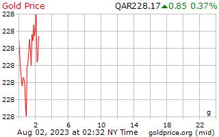 1 giorno oro prezzo al grammo in Qatar Riyals