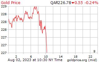 1 Day Gold Price per Gram in Qatari Riyals