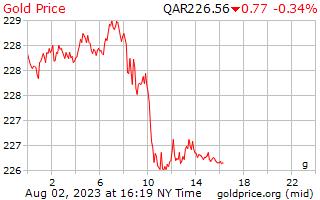 1 hari Gold Harga per Gram di Qatar Riyals