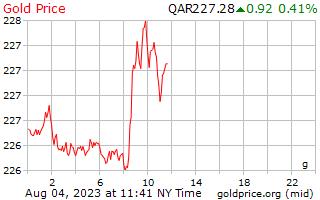 1 ngày vàng giá mỗi gam trong Qatar Riyals