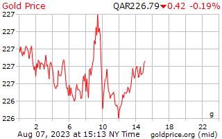 1 日金カタール リヤルにグラムあたりの価格
