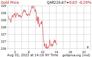 سعر الذهب يوم 1 جرام في ريال قطري