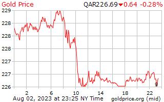 1 hari emas harga per Gram dalam Qatari Riyals