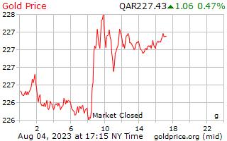 1 dia de ouro preço por grama em Rial do Qatar