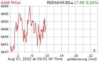 1 giorno oro prezzo al grammo in Dinaro serbo