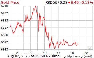 1 Day Gold Price per Gram in Serbian Dinar