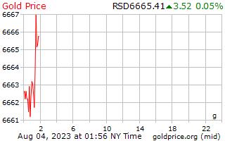 سعر الذهب يوم 1 جرام بالدينار الصربي
