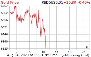 1 יום זהב המחיר לגרם בדינר סרבי