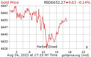 1 dag goud prijs per Gram in Servische Dinar