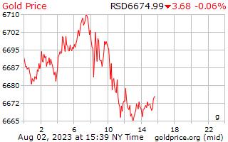 1 journée d'or prix euros le gramme en Dinar serbe