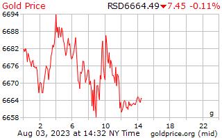 1 天黄金价格每克在塞尔维亚第纳尔