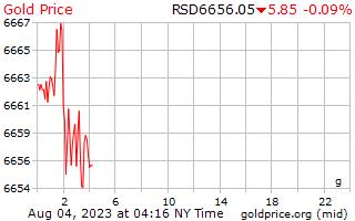 1 ngày vàng giá mỗi gam ở Đina Xéc-bi