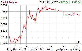 1 יום זהב המחיר לגרם ב רובלים רוסיים