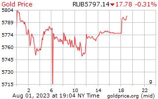 1 ngày vàng giá mỗi gam ở Rúp Nga