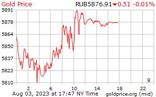 1 día de oro precio por gramo en rublos rusos