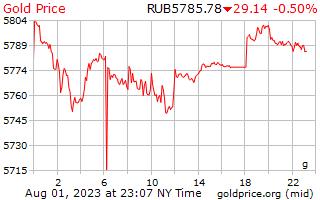 1 Tag Gold Preis pro Gramm in russische Rubel