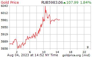 1 giorno oro prezzo al grammo in rubli russi