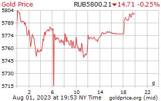 1 journée d'or prix euros le gramme en roubles russes