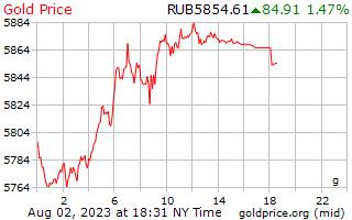 سعر الذهب يوم 1 جرام في روبل روسي