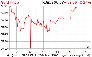 1 hari emas harga per Gram dalam Rubles Russia