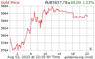 1 dag goud prijs per Gram in Russische roebels