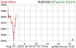 1 दिन सोने की कीमत प्रति ग्राम रूसी Rubles में