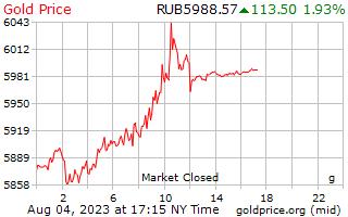 1 hari Gold Harga per Gram dalam rubel Rusia