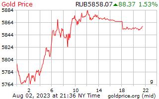 1 Day Gold Price per Gram in Russian Rubles