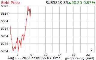 1 dia de ouro preço por grama em rublos russos