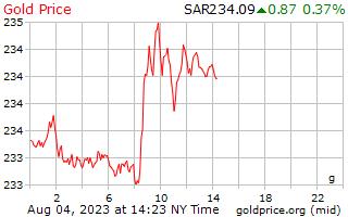 1 hari emas harga per Gram dalam Riyals Arab Saudi