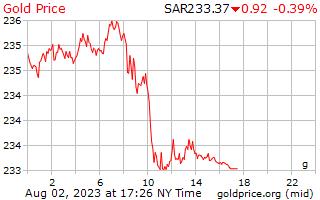1 dag goud prijs per Gram in Saoedi-Arabië Riyalen