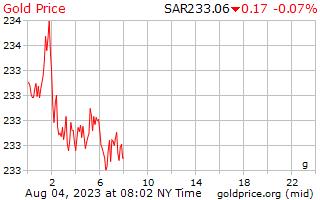 1 天黄金价格每克在沙特阿拉伯里亚尔