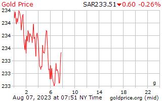 1 dia de ouro preço por grama em Rial da Arábia Saudita