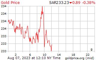 1 giorno oro prezzo al grammo in Saudi Arabian Riyal