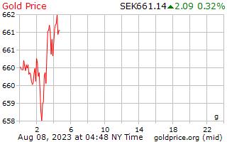 1 journée d'or prix euros le gramme en couronne suédoise