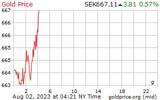 1 天黄金价格每克在瑞典克朗